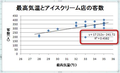 Excelで散布図と回帰直線を作成 - 健康統計の基礎・健康統計学